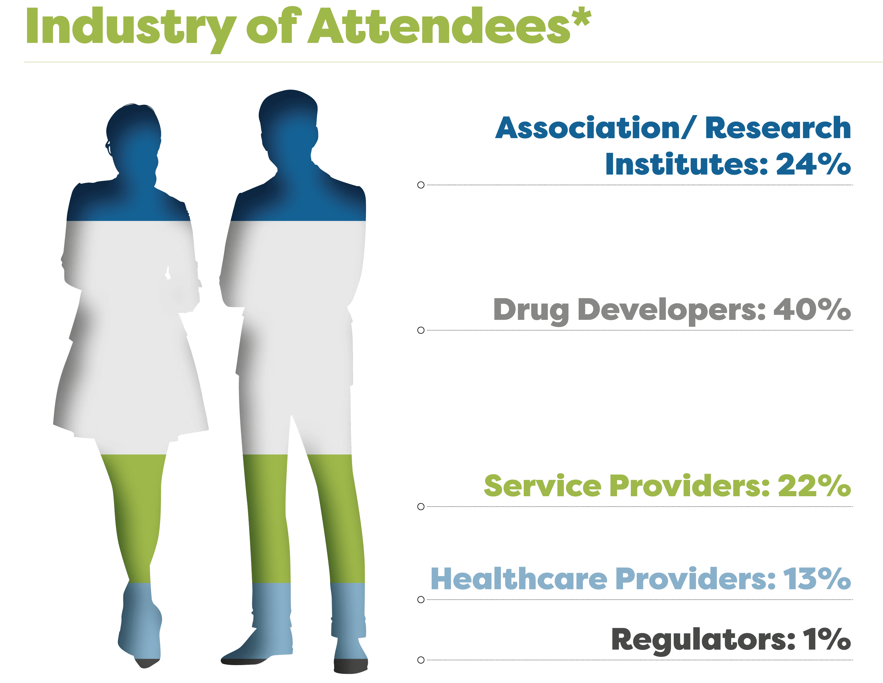 Industry of attendees